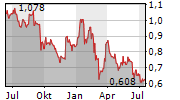 MIRBUD SA Chart 1 Jahr