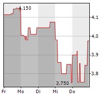 MISTER SPEX SE Chart 1 Jahr