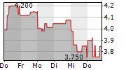 MISTER SPEX SE 5-Tage-Chart