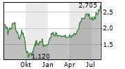 MITCHELLS & BUTLERS PLC Chart 1 Jahr