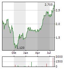 MITCHELLS & BUTLERS Aktie Chart 1 Jahr