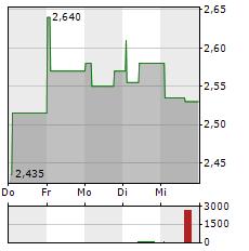 MITCHELLS & BUTLERS Aktie 5-Tage-Chart