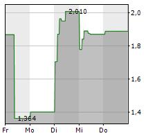 MITHRA PHARMACEUTICALS SA Chart 1 Jahr