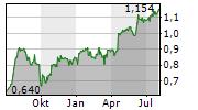 MITIE GROUP PLC Chart 1 Jahr