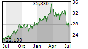 MITSUBISHI CORPORATION Chart 1 Jahr