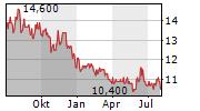 MITSUBISHI ESTATE LTD Chart 1 Jahr