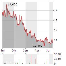 MITSUBISHI ESTATE Aktie Chart 1 Jahr