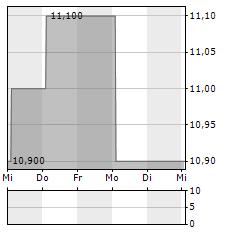 MITSUBISHI ESTATE Aktie 5-Tage-Chart