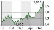 MITSUBISHI HC CAPITAL INC Chart 1 Jahr