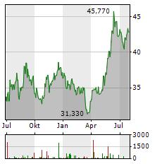 MITSUBISHI HEAVY INDUSTRIES Aktie Chart 1 Jahr