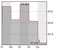 MITSUBISHI HEAVY INDUSTRIES LTD Chart 1 Jahr