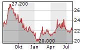 MITSUBISHI LOGISTICS CORPORATION Chart 1 Jahr