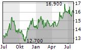 MITSUBISHI MATERIALS CORPORATION Chart 1 Jahr