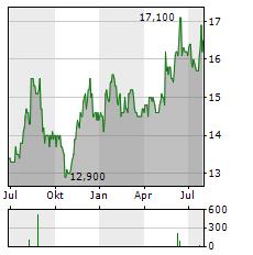 MITSUBISHI MATERIALS Aktie Chart 1 Jahr