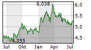 MITSUBISHI UFJ FINANCIAL GROUP INC Chart 1 Jahr