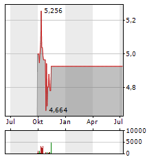 MITSUBISHI UFJ FINANCIAL GROUP Aktie Chart 1 Jahr