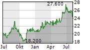 MITSUI CHEMICALS INC Chart 1 Jahr