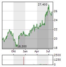MITSUI CHEMICALS Aktie Chart 1 Jahr