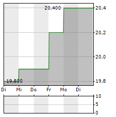 MITSUI CHEMICALS Aktie 5-Tage-Chart