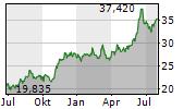 MITSUI & CO LTD Chart 1 Jahr