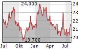 MITSUI MINING & SMELTING CO LTD Chart 1 Jahr