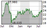 MITSUI OSK LINES LTD Chart 1 Jahr