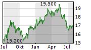 MIXI INC Chart 1 Jahr