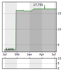 MK-KLINIKEN AG Jahres Chart
