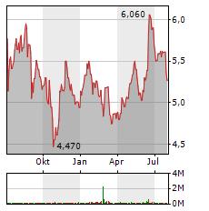 MLP Aktie Chart 1 Jahr