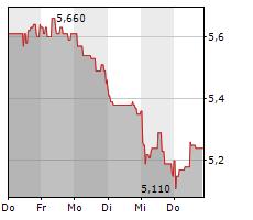 MLP SE Chart 1 Jahr