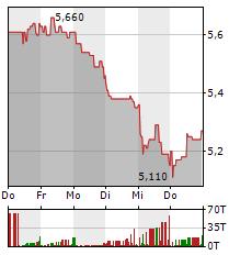 MLP Aktie 1-Woche-Intraday-Chart