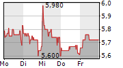 MLP SE 1-Woche-Intraday-Chart