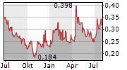 MMG LIMITED Chart 1 Jahr
