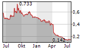 MOBERG PHARMA AB Chart 1 Jahr