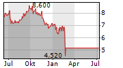 MOBILE TELESYSTEMS PJSC ADR Chart 1 Jahr
