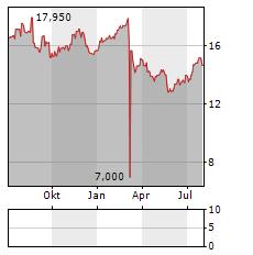 MOBILEZONE Aktie Chart 1 Jahr