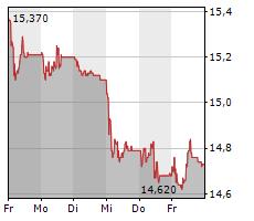 MOBILEZONE HOLDING AG Chart 1 Jahr