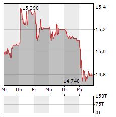MOBILEZONE Aktie 5-Tage-Chart