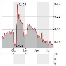 MOBILITYONE Aktie Chart 1 Jahr