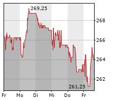 MOBIMO HOLDING AG Chart 1 Jahr