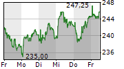 MOBIMO HOLDING AG 5-Tage-Chart