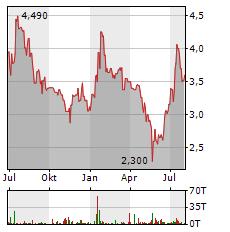 MOBOTIX Aktie Chart 1 Jahr