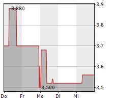 MOBOTIX AG Chart 1 Jahr