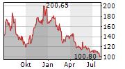 MODERNA INC Chart 1 Jahr