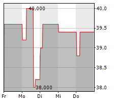 MOELIS & COMPANY Chart 1 Jahr