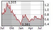 MOGO INC Chart 1 Jahr