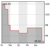 MOHAWK INDUSTRIES INC Chart 1 Jahr