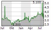 MOL NYRT ADR Chart 1 Jahr