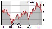 MOL NYRT Chart 1 Jahr