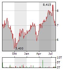 MOL Aktie Chart 1 Jahr
